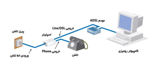 ارتباط ساده مودم و اسپلیتر با کامپیوتر و تلفن ، شرکت لامرد آی سی تی